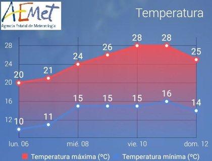 L'AEMET preveu que la temperatura a Mallorca pugui arribar als 30ºC a finals d'aquesta setmana
