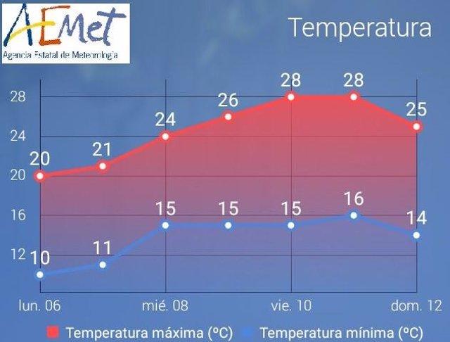 L'AEMET preveu que la temperatura a Balears pugui aconseguir els 30ºC a la fi de setmana