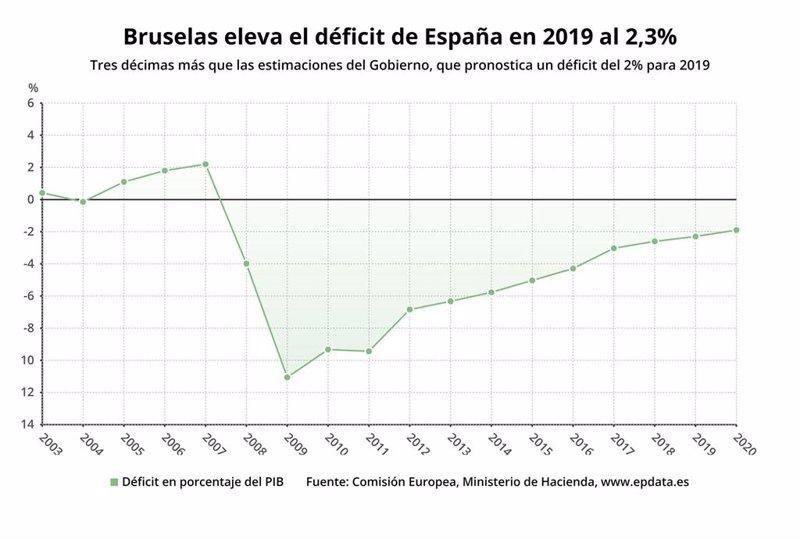 Bruselas recomendará en junio que España salga del procedimiento por déficit excesivo