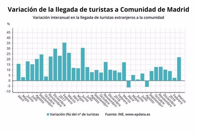 Madrid recibe más de 680.000 turistas internacionales en marzo con un gasto de 824 millones
