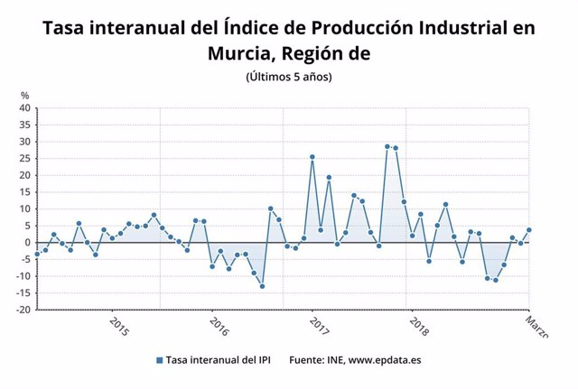 La producción industrial en la Región aumenta un 3,8% en marzo