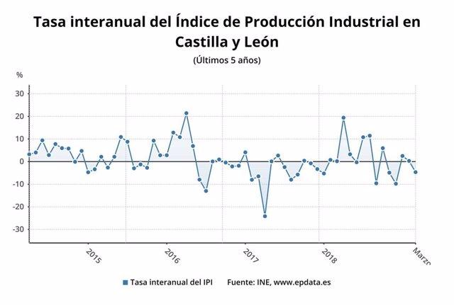 Cae un 4,7% la producción industrial en marzo, quinto mayor descenso del país