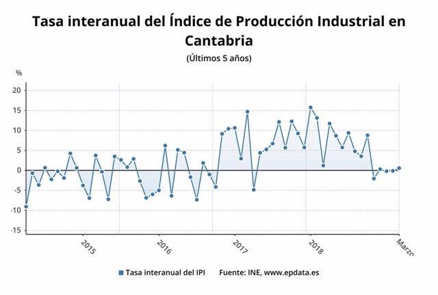 AMP.- Cantabria, la comunidad donde menos crece la producción industrial en marzo, un 0,6%