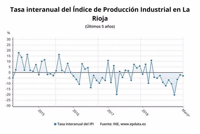 La producción industrial cae un 3% en marzo en La Rioja