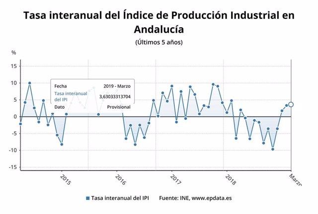 La producción industrial de Andalucía sube un 3,6 por ciento en marzo