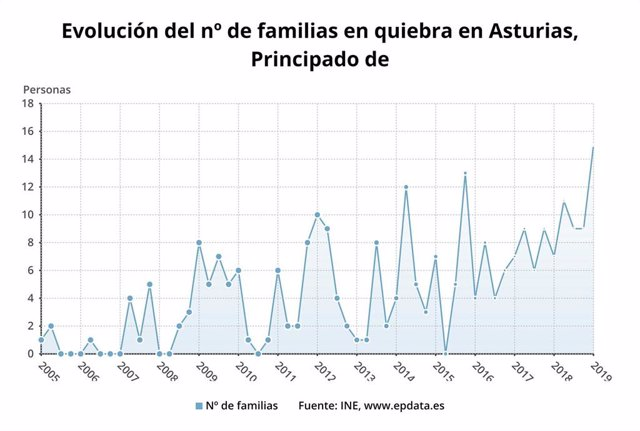 Las familias y empresas que se declaran en quiebra en Asturias ascienden a 33 hasta marzo