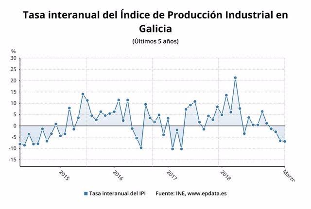 La producción industrial cae un 6,9% en marzo en Galicia, segundo mayor descenso entre comunidades