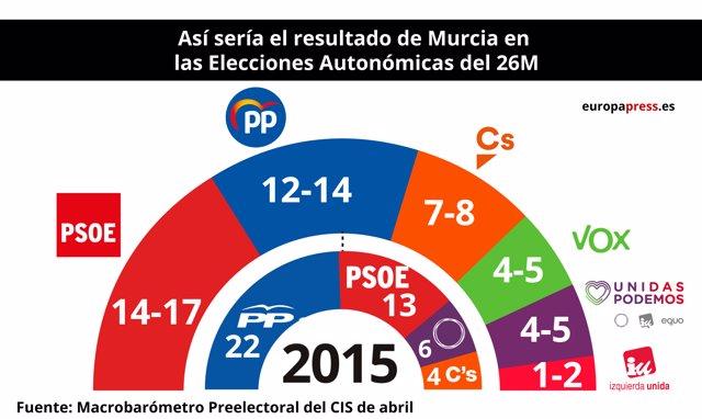 Este sería el resultado en la REgión tras las elecciones autonómicas del 26 de m