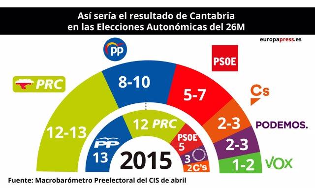 Reparto de escaños en Cantabria según el CIS