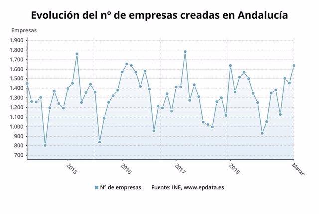 La creación de sociedades mercantiles aumenta un 8,4% en marzo en Andalucía hasta las 1.639