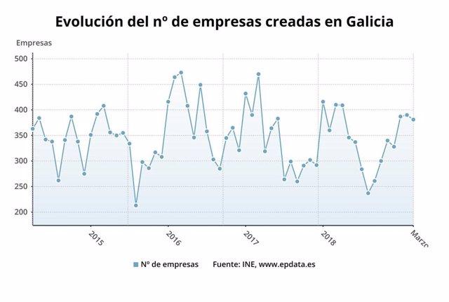 La creación de empresas baja un 7% en Galicia en marzo mientras sube en España