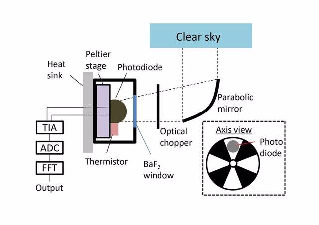 Se consigue generar electricidad del frío del universo