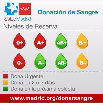 Los grupos '0+', 'A+' y '0-' siguen en alerta roja y se necesitan donaciones de sangre de forma urgente