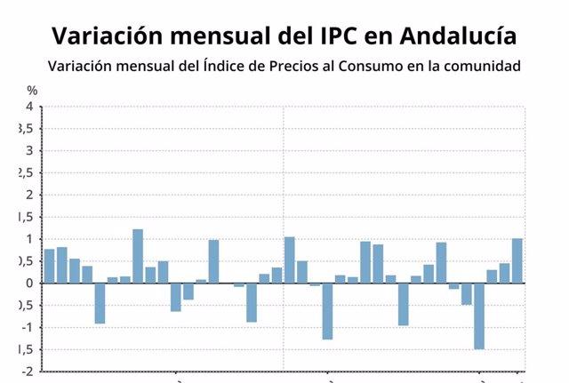 IPC.- AV.- Los precios suben un 1% en abril en Andalucía y la tasa interanual se sitúa en el 1,3%