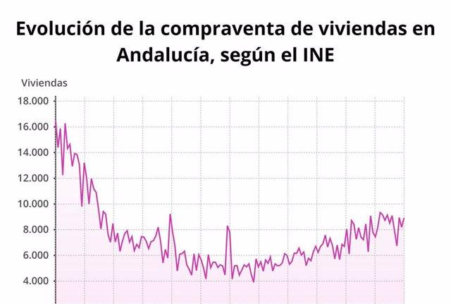 La compraventa de viviendas en Andalucía aumenta un 19,7% en marzo hasta las 8.915 unidades