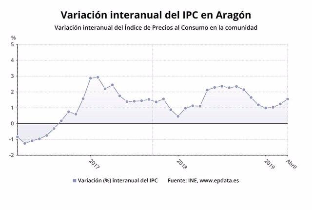 IPC.- El calendario de Semana Santa sitúa la inflación en abril en el 1,6% anual en Aragón