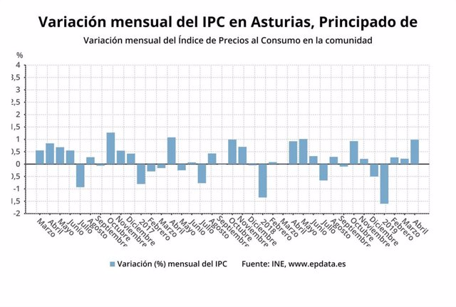 AV.-IPC.- Los precios suben en Asturias un 1% en abril