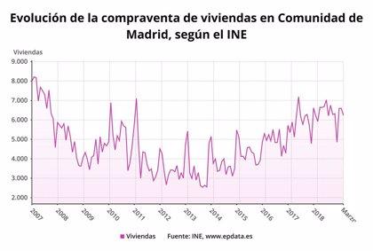 La compraventa de vivienda en Madrid subió en marzo un 5,3%