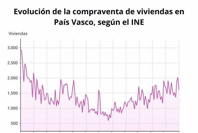 La compraventa de vivienda en Euskadi cae un 4,4% en marzo
