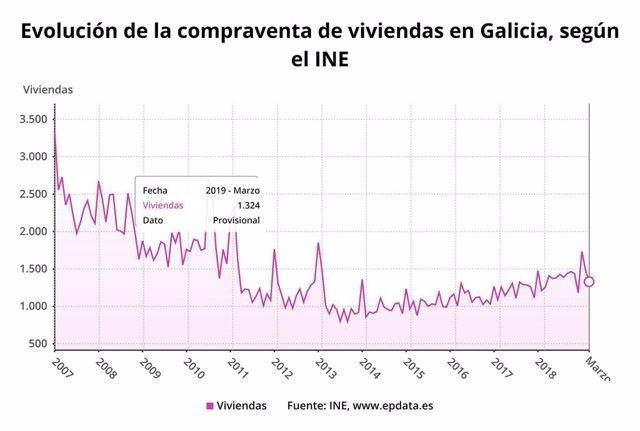 A compravenda de vivendas crece un 5,4% en marzo en Galicia, menos que a media, e acumula un ano en positivo