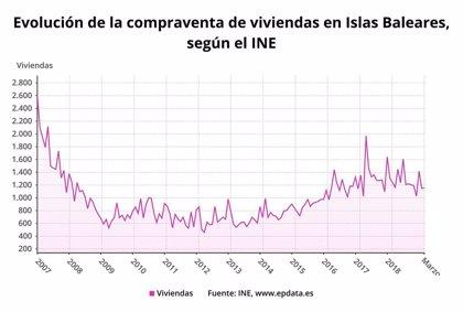La compraventa de viviendas en Baleares cae un 6% en marzo