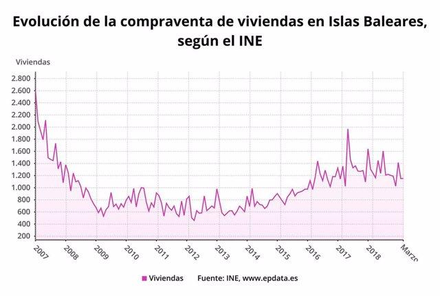 La compraventa de viviendas en Baleares cae un 6% en marzo hasta las 1.155 unidades