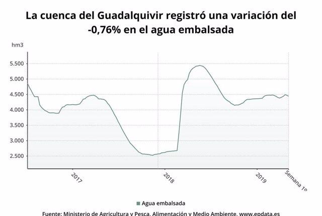 Los embalses de la cuenca del Guadalquivir bajan al 54,7% y los de la Cuenca Mediterránea Andaluza al 65,3%