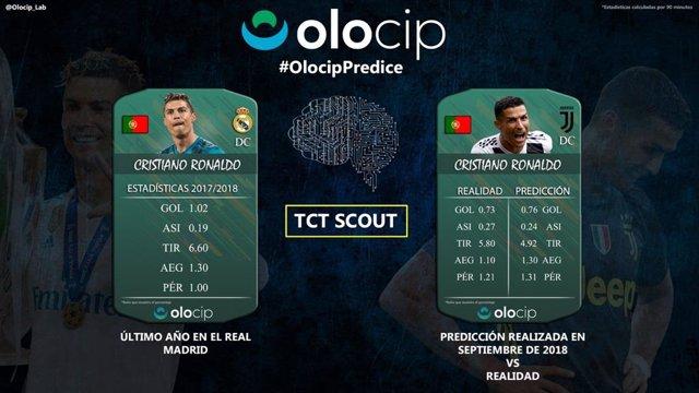 Fútbol.- Cristiano Ronaldo marcó menos goles y dio más asistencias en la Juventus como predijo la IA de Olocip