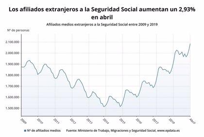La Seguridad Social gana 59.443 afiliados extranjeros en abril y suma tres meses de ascensos