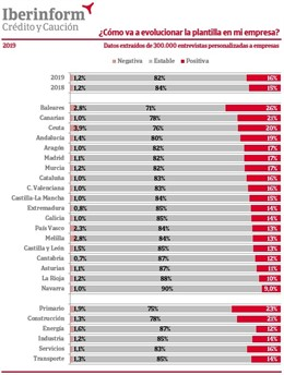 Economía/Empresas.- El 16% de las empresas prevé crecimientos de plantilla en 2019, según Iberinform