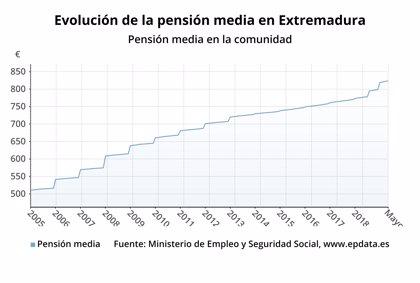 La pensión media en Extremadura es de 821,34 euros en mayo, un 6 por ciento más en tasa interanual