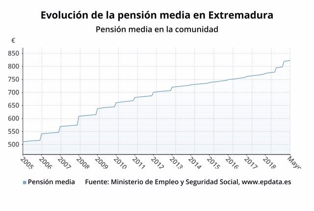 La pensión media en Andalucía en mayo se sitúa en 886,65 euros, un 10,44% por debajo de la media nacional