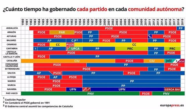 Elecciones 2019: ¿Qué partido ha estado más tiempo gobernando en mi comunidad autónoma?