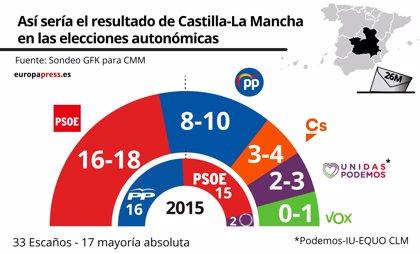 El PSOE podría ganar Castilla-La Mancha con mayoría absoluta