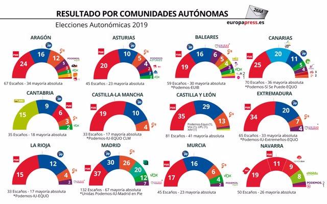 Partidos más votados en las elecciones autonómicas de 2019