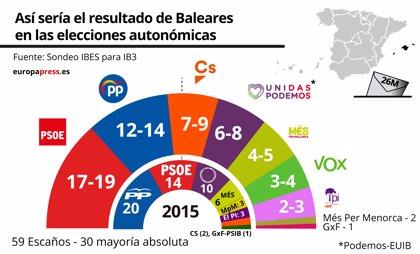 El PSIB ganaría en Baleares, con entre 17 y 19 escaños, y Vox entraría al Parlament