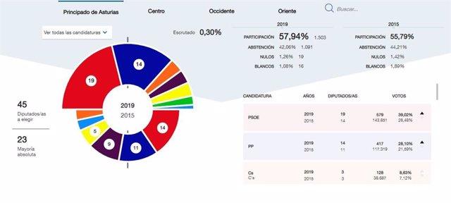26M-A.- En Asturias, Con El 0,30% Escrutado, El PSOE Obtiene 19 Diputados, PP 14, Cs 3, Podemos 3, IU 3, Vox 2 Y Foro 1