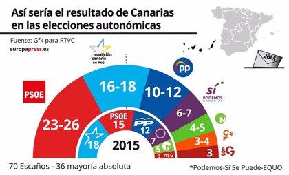 El PSOE ganaría las elecciones en Canarias y podría gobernar junto a Podemos y NC, según el sondeo de RTVC