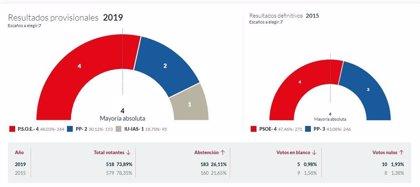 En Proaza, con el 100% escrutado, el PSOE logra 4 concejales, el PP 2 e IU 1