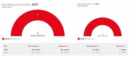 En Onís, con el 100% escrutado, el PSOE logra los 7 concejales del municipio