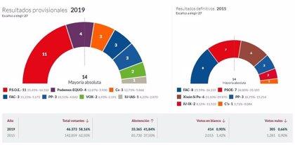 En Gijón, con el 35,33% escrutado, PSOE logra 11 ediles, Podemos-Equo 4, Cs 3, Foro 3, Vox 2 e IU 1