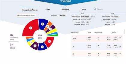 En Asturias, con el 15,49% escrutado, el PSOE obtiene 21 diputados, PP 9, Cs 4, Podemos 4, IU 3, Foro 2 y Vox 2