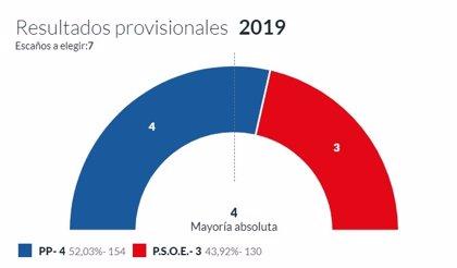 En San Martín de Oscos, con el 100% escrutado, el PP logra 4 concejales y PSOE 3