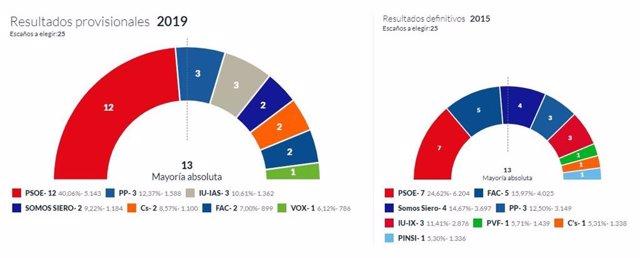26M-M.- En Siero, Con El 51,28 Escrutado, El PSOE Logra 12 Concejales, PP 3, IU 3, Somos 2, Cs 2, Foro 2 Y Vox 1