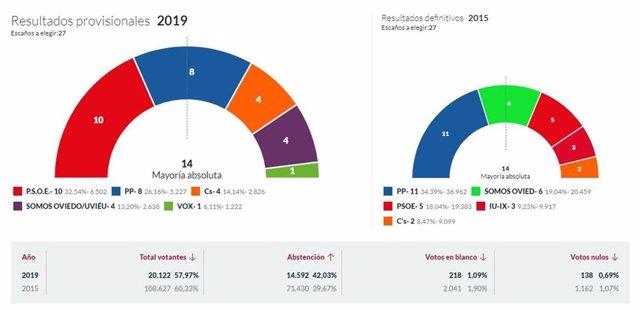 26M-M.- En Oviedo, Con El 19,53% Escrutado, El PSOE Logra 10 Concejales, PP 8, Cs 4, Somos 4 Y Vox 1