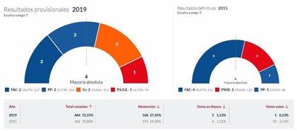 En Amieva, con el 100% escrutado, Foro consigue 2 concejales, el PP 2, Ciudadanos 2 y el PSOE 1