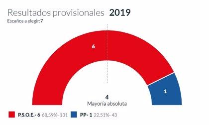 En Villanueva de Oscos, con el 100% escrutado, el PSOE logra 6 concejales y PP 1