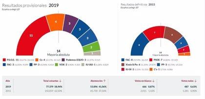 En Gijón, con el 57,97% escrutado, PSOE logra 11 concejales, Cs 4, Podemos-Equo 3, Foro 3, PP 2, Vox 2 e IU 1