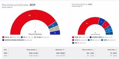 En Corvera, con el 100% escrutado, PSOE logra 14 concejales, el PP 1, IU 1 y Somos Corvera-Podemos 1
