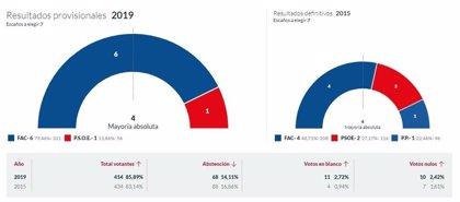En Peñamellera Alta, con el 100% escrutado, Foro logra 6 concejales, y el PSOE 1